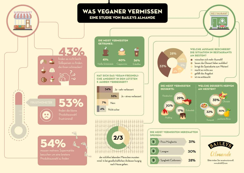 Studie zum Launch von Baileys Almande: Veganer vermissen vor allem ...