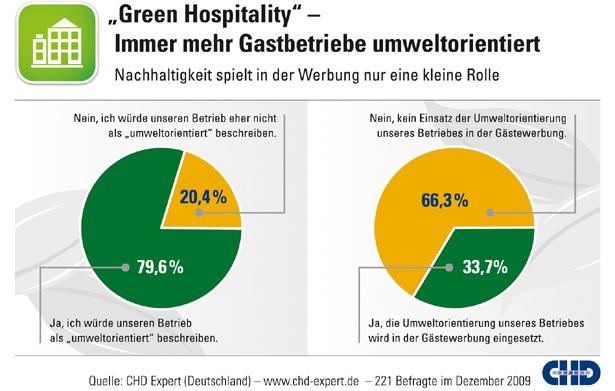 Green Hospitality-Studie von CHD Expert: Umweltorientierung wächst